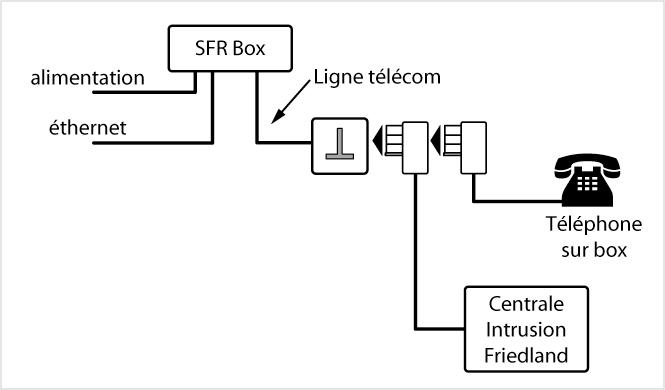 branchement alarme sur box