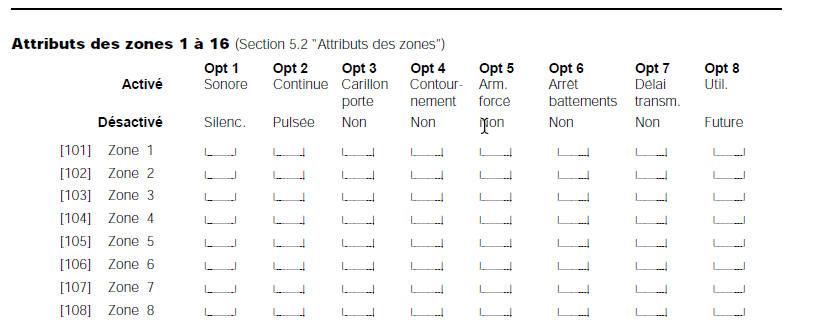 attributs des zones