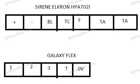 câblage galaxy flex