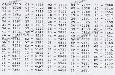 codes raz à distance