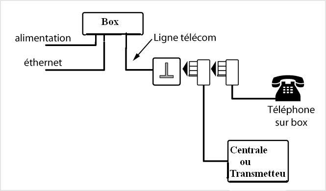 Sch ma alarme bricovid o conseils branchement ligne t l phonique alarme biotel - Avoir internet sans ligne telephonique ...