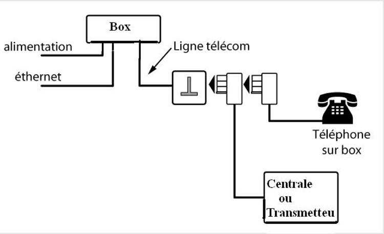 exemple de branchement transmetteur de groupage total