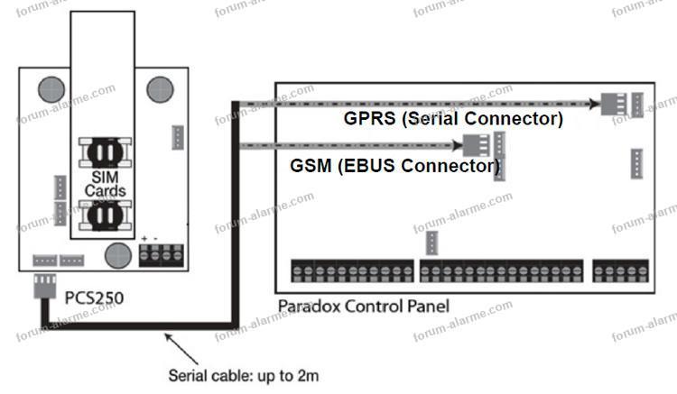 installation PCS250 sur centrale MG5050