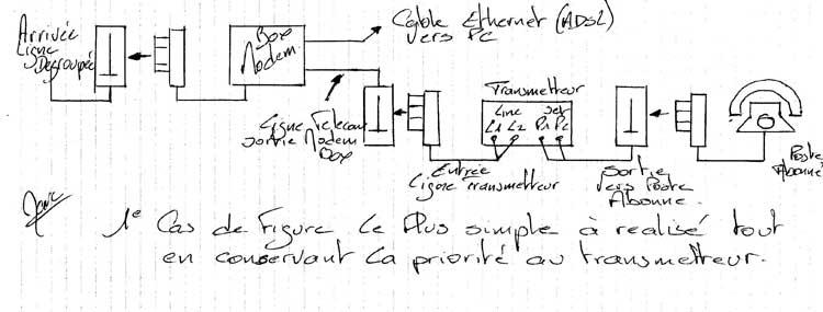 Schéma branchement  transmetteur alarme