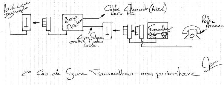 schéma branchement transmetteur box alarme
